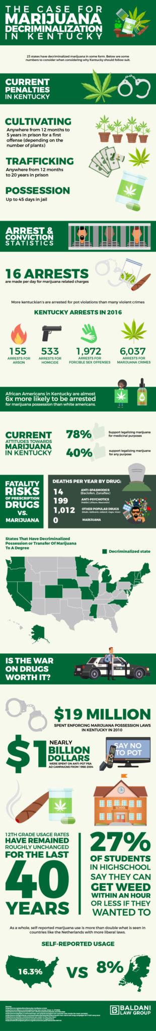 Kentucky Marijuana Decriminalization Infographic